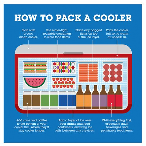 How to pack your cooler