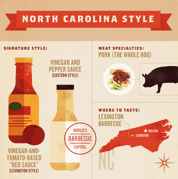Guide To American Barbecue Styles