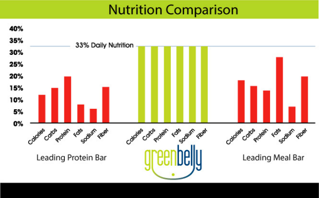 greenbelly meal replacement bar