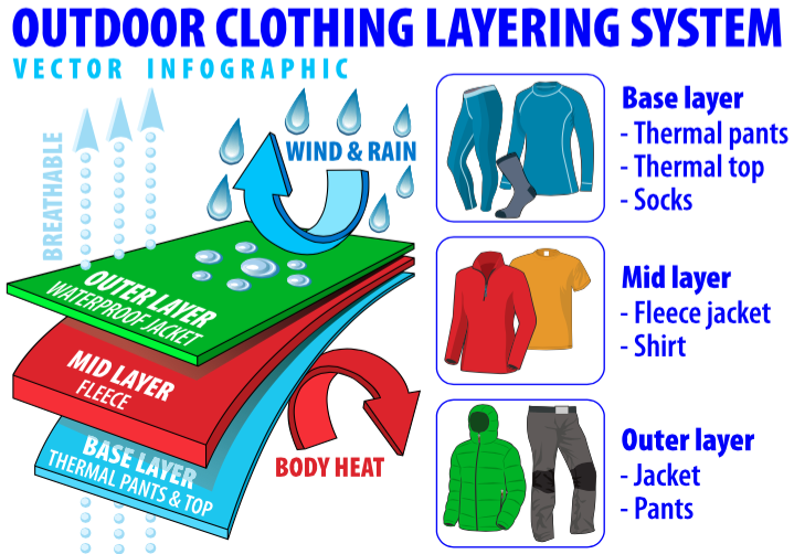 Image result for clothing layering camping
