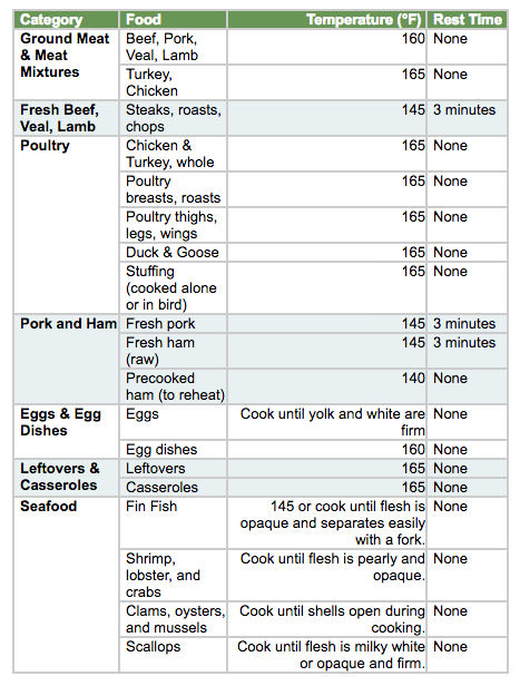 Learn more about food safety here. Chart via foodsafety.org.